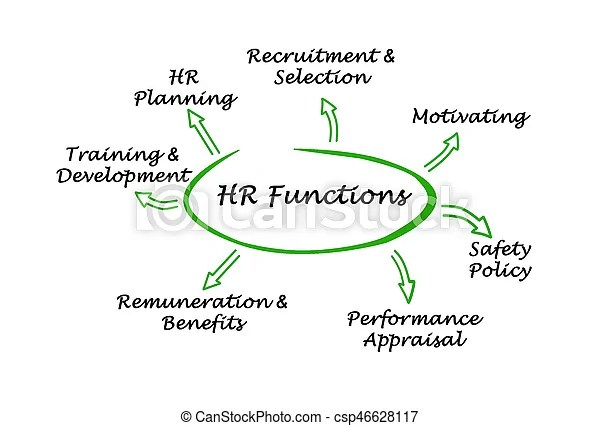 Hr functions.