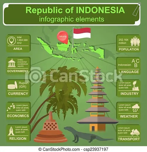 Indonesia Infographics Statistical Data Sights Vector Illustration Canstock