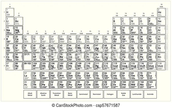 Mendeleev's table. black and white periodic table of
