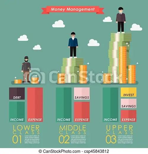 Money management of three social class. vector illustration.
