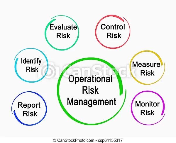 Operational risk management.