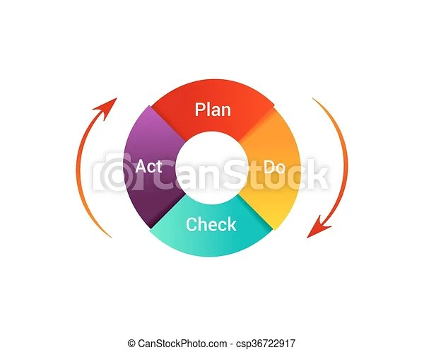 pdca cycle diagram 2005 f150 horn wiring plan do check act vector illustration management method concept of control