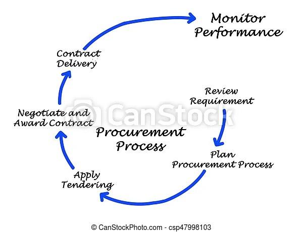 Procurement process.