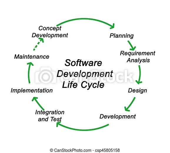 Software development life cycle.