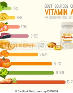 Vitamin  in food chart high retinol foods fish fruits and vegetables vector illustration bright colours on light background with useful also rh canstockphoto