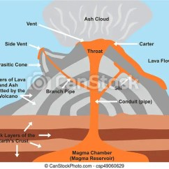 Parts Of The Eye Diagram For Kids 2002 Mitsubishi Lancer Wiring Volcano Cross Section Including All Magma Chamber Reservoir Rock Layers Earth ...