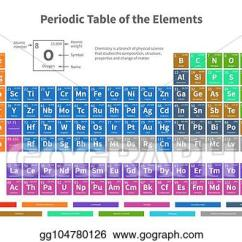 Periodic Elements Diagram 4 Way Wiring Uk Vector Art Chemical Table Of With Color Cells Illustration