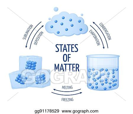 diagram of solid liquid and gas tornado in a bottle vector clipart different states matter