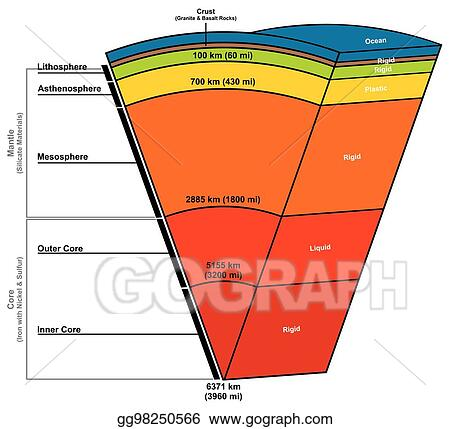 structure of the earth diagram 3 way wiring power at light vector illustration layers composition