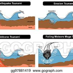 Tsunami Diagram With Labels 2004 Dodge Ram Trailer Plug Wiring Vector Stock Disaster Formation Clip Art