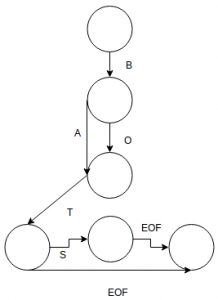 Data Structures and Algorithms Multiple choice Questions