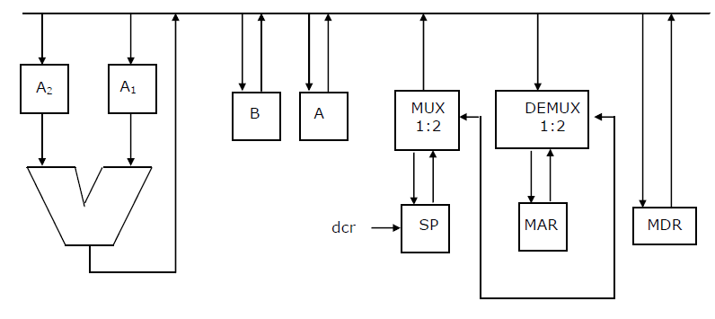 Computer Architecture Multiple choice Questions and