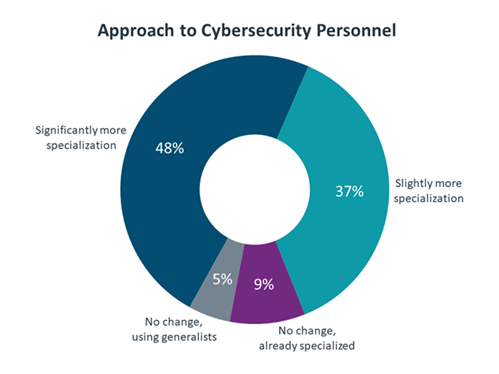 Approach to cybersecurity personnel circle graph.