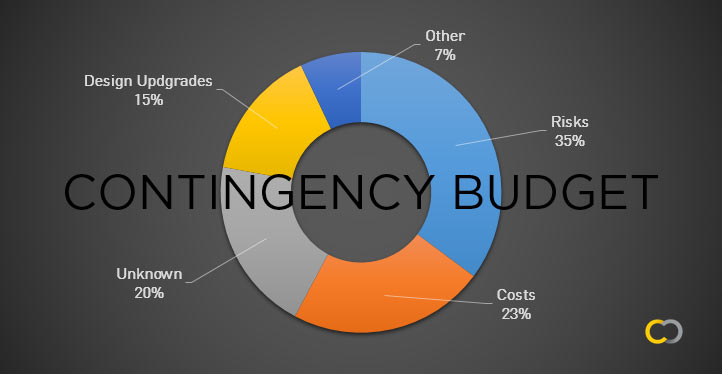 7 Things You Need To Know About Contingency Budgets