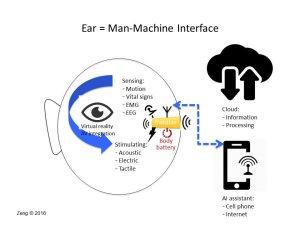 Ear as Man-Machine interface