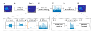 Modeling speech perception in hidden hearing loss using stochastically undersampled neuronal firing patterns