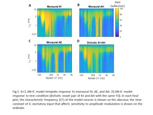 Predicting fusion of dichotic vowels in normal hearing listeners with a physiologically-based model