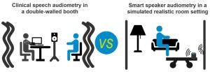Hearing test using smart speakers: Speech audiometry with Alexa