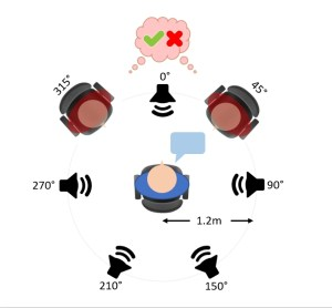 A classification approach to listening effort: combining features from the pupil and cardiovascular system