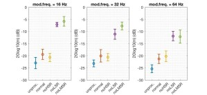 The effect of selective loss of auditory nerve fibers on temporal envelope processing: a simulation study