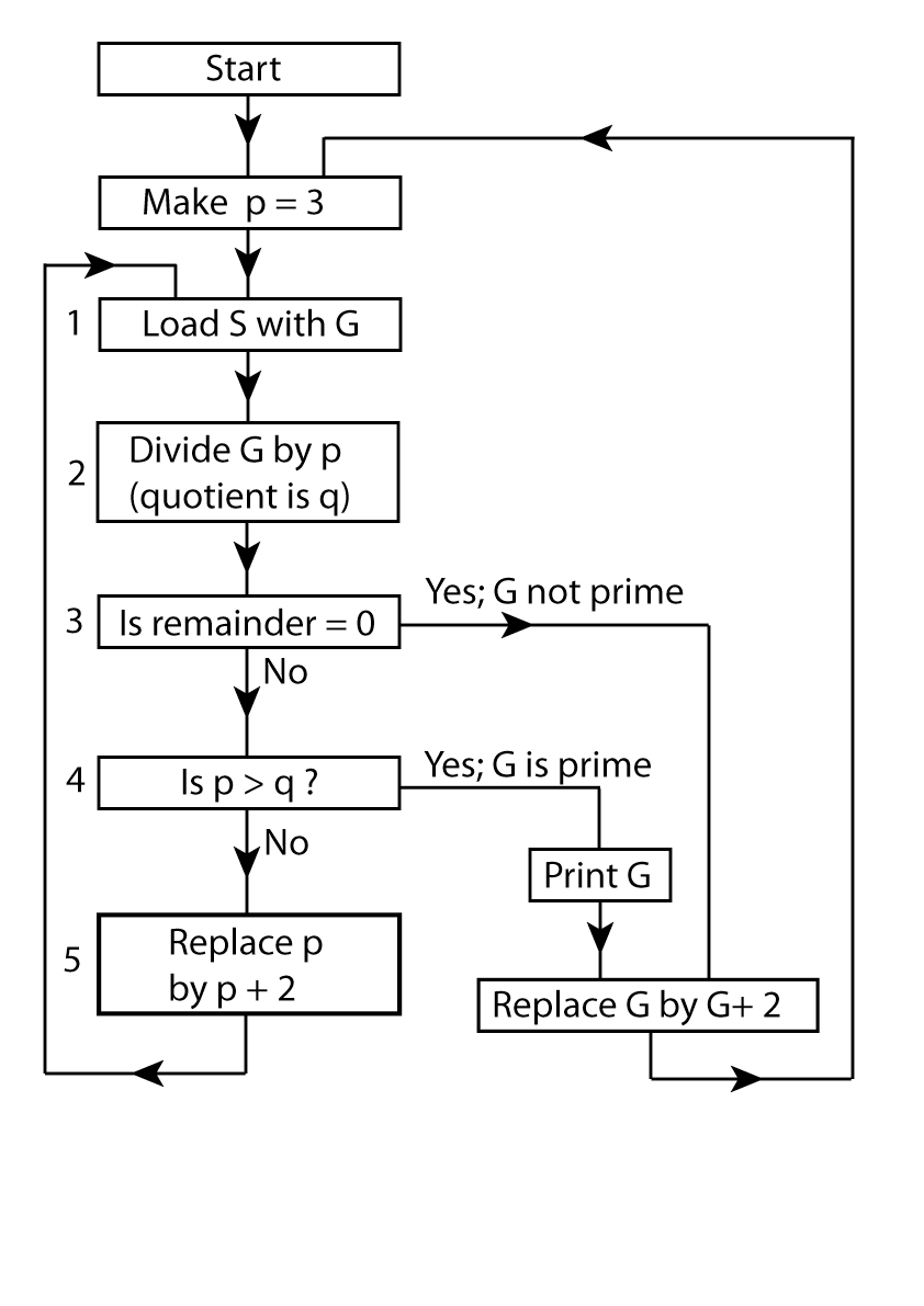 hight resolution of fig 1 flow chart
