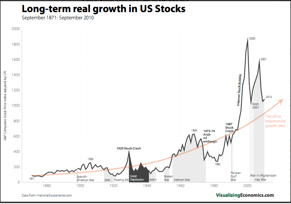 Exponential Growth Rate of US Stocks since 1871 [ Via