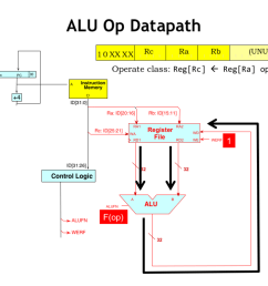 let s follow the flow of data as we execute the alu instruction after the instruction has been fetched supplying the ra and rb instruction fields  [ 1024 x 768 Pixel ]