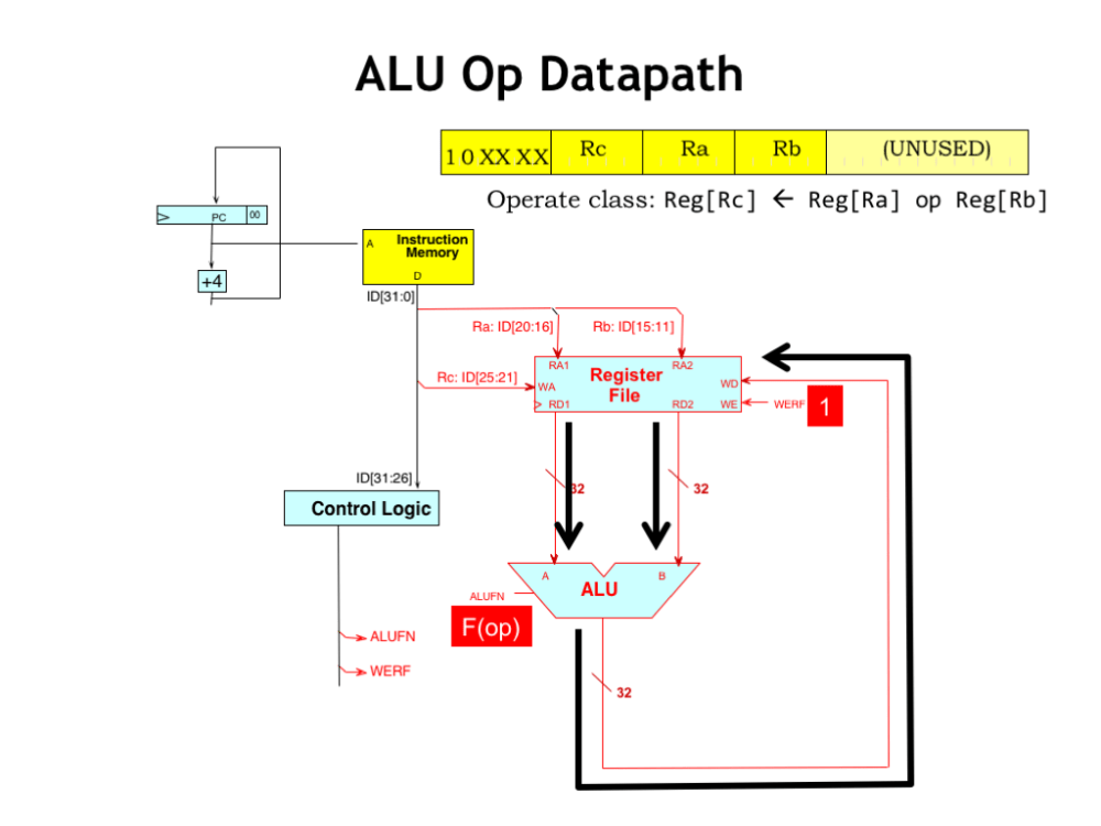 medium resolution of let s follow the flow of data as we execute the alu instruction after the instruction has been fetched supplying the ra and rb instruction fields