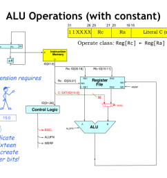 the other form of alu instructions uses a constant as the second alu operand the 32 bit operand is formed by sign extending the 16 bit two s complement  [ 1024 x 768 Pixel ]