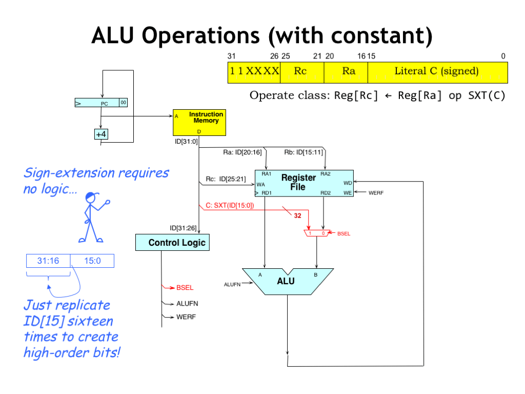 hight resolution of the other form of alu instructions uses a constant as the second alu operand the 32 bit operand is formed by sign extending the 16 bit two s complement