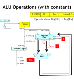 during execution of alu with constant instructions the flow of data is much as it was before the one difference is that the control logic sets the bsel  [ 1024 x 768 Pixel ]