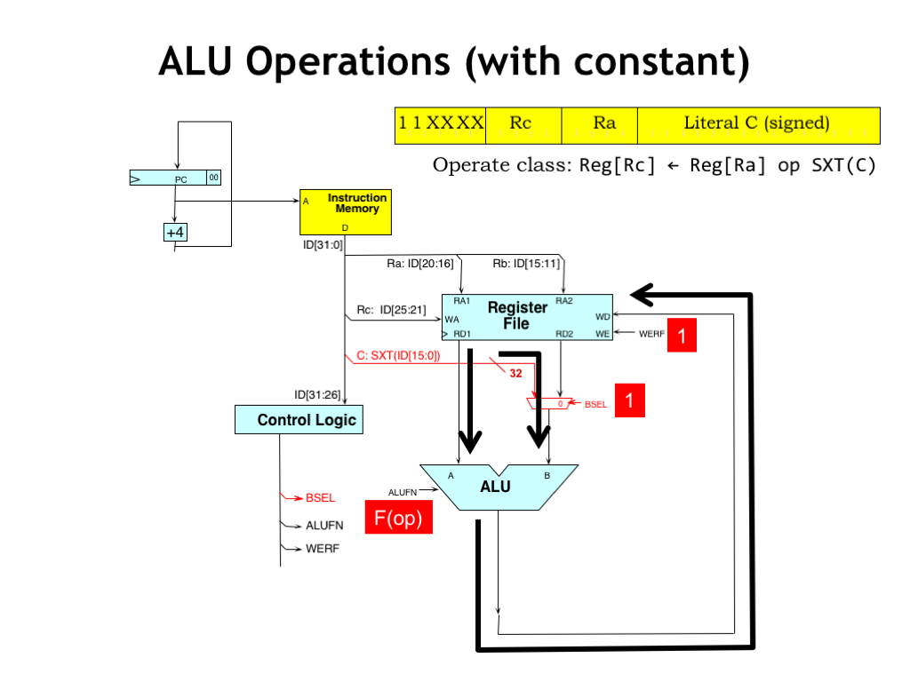 hight resolution of during execution of alu with constant instructions the flow of data is much as it was before the one difference is that the control logic sets the bsel