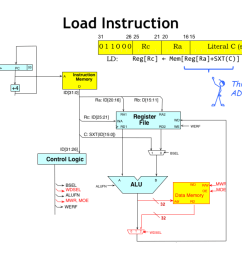 the ld and st instructions access main memory note that its the same main memory that holds the instructions even though for drafting convenience we show  [ 1024 x 768 Pixel ]