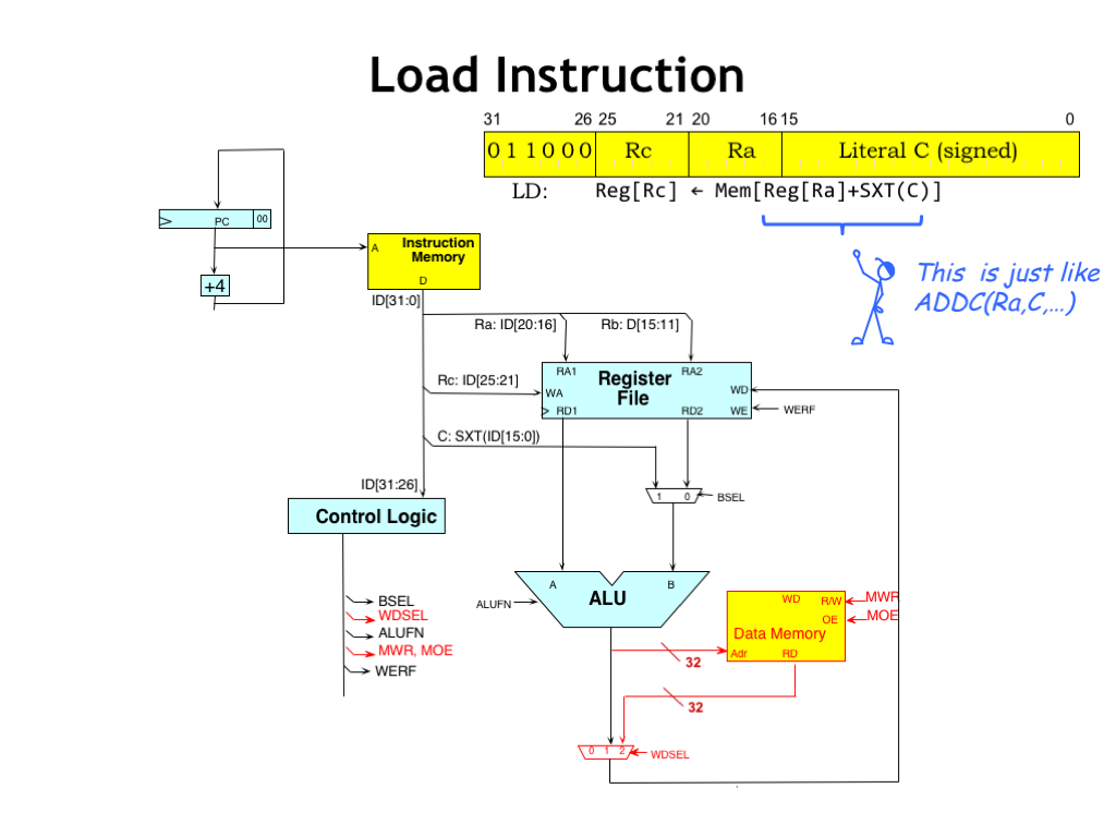 hight resolution of the ld and st instructions access main memory note that its the same main memory that holds the instructions even though for drafting convenience we show