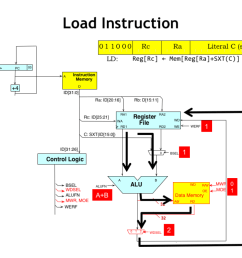 let s follow the flow of data when executing the ld instruction the alu operands are chosen just as they are for the addc instruction and the alu is  [ 1024 x 768 Pixel ]
