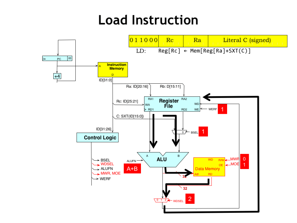 hight resolution of let s follow the flow of data when executing the ld instruction the alu operands are chosen just as they are for the addc instruction and the alu is