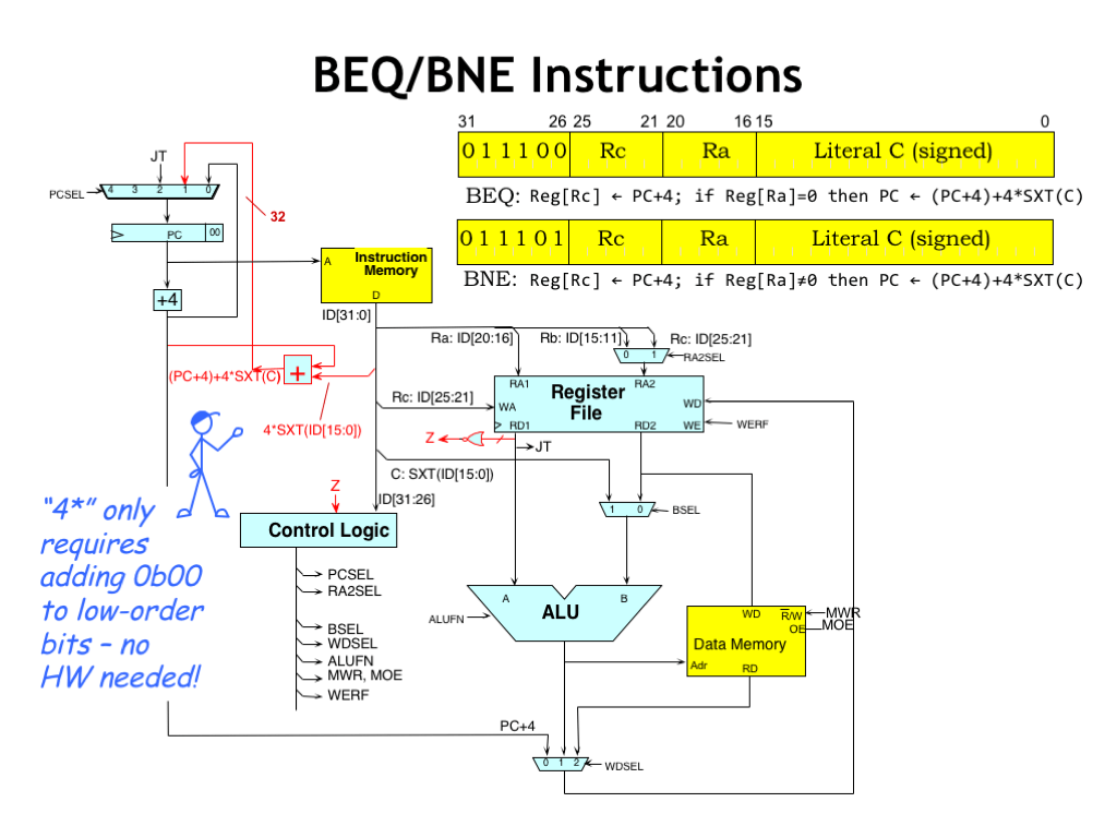 hight resolution of the branch instruction requires an additional adder to compute the target address by adding the scaled offset from the instruction s literal field to the
