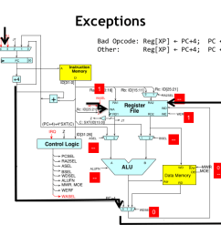 here s the flow of control during an exception the pc 4 value for the interrupted instruction is routed through the wdsel mux to be written into the xp  [ 1024 x 768 Pixel ]