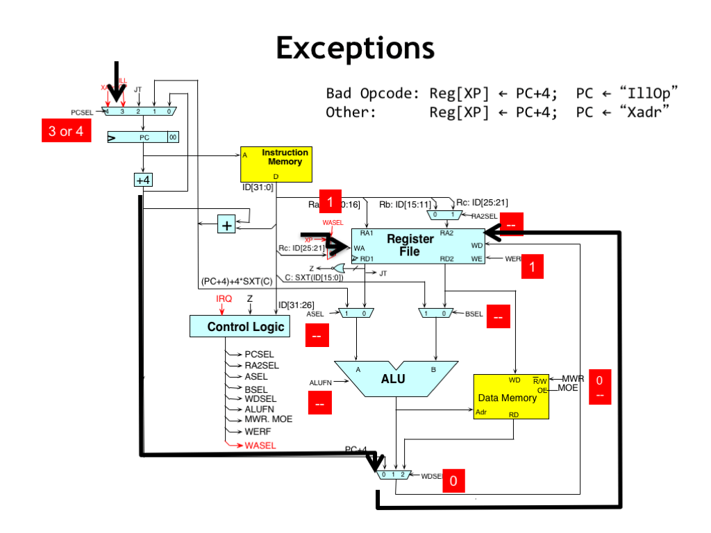 hight resolution of here s the flow of control during an exception the pc 4 value for the interrupted instruction is routed through the wdsel mux to be written into the xp
