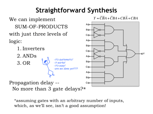 small resolution of the structure of the circuit exactly follows the structure of the boolean equation we use inverters to perform the necessary boolean not operations