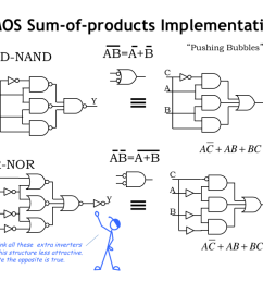 the two circuits shown here implement the same sum of products logic function the one on the top uses two layers of nand gates  [ 1024 x 768 Pixel ]