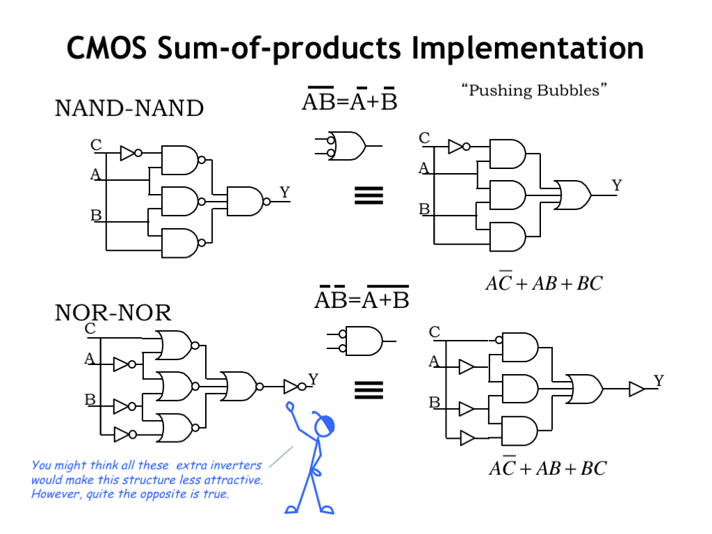 hight resolution of the two circuits shown here implement the same sum of products logic function the one on the top uses two layers of nand gates