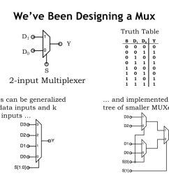 the truth table we ve been using as an example describes a very useful combinational device called a 2 to 1 multiplexer a multiplexer or mux for short  [ 1024 x 768 Pixel ]