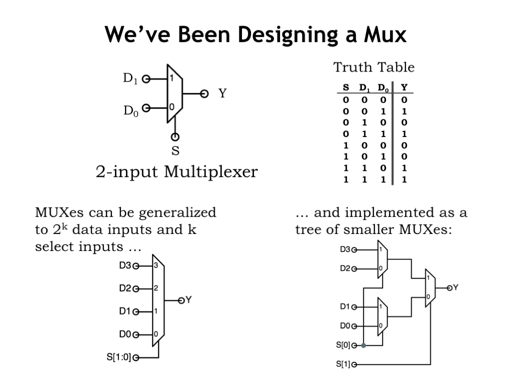 hight resolution of the truth table we ve been using as an example describes a very useful combinational device called a 2 to 1 multiplexer a multiplexer or mux for short