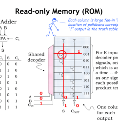so how do we use all this circuitry to implement the function described by the truth table for any particular combination of input values exactly one of  [ 1024 x 768 Pixel ]