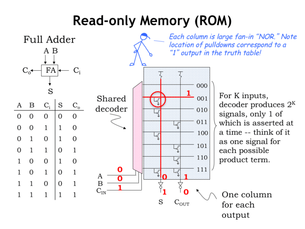 medium resolution of so how do we use all this circuitry to implement the function described by the truth table for any particular combination of input values exactly one of