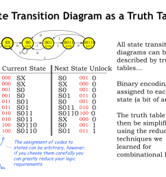all the information in a state transition diagram can be represented in tabular form as a truth table the rows of the truth table list all the possible  [ 1024 x 768 Pixel ]