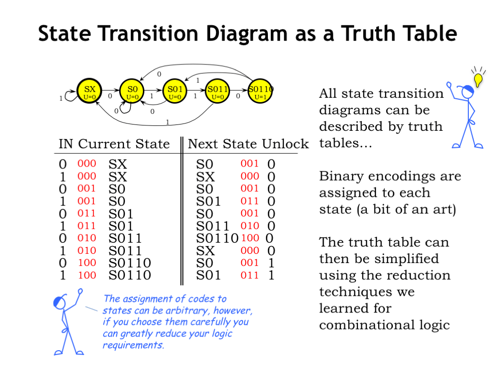 hight resolution of all the information in a state transition diagram can be represented in tabular form as a truth table the rows of the truth table list all the possible
