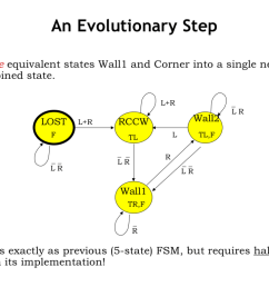 this gives us the four state fsm shown here where we ve called the single merged state wall1 this smaller equivalent fsm behaves exactly as the previous  [ 1024 x 768 Pixel ]