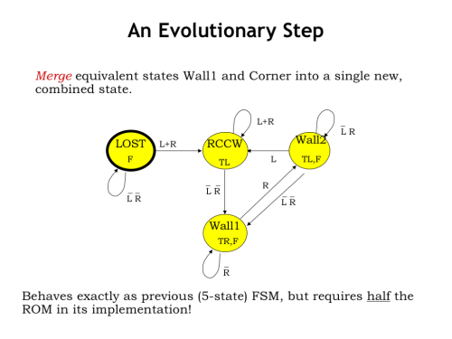 small resolution of this gives us the four state fsm shown here where we ve called the single merged state wall1 this smaller equivalent fsm behaves exactly as the previous